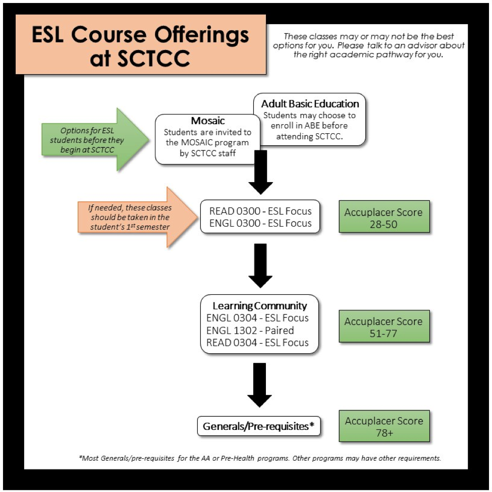 ESL Course Offerings at SCTCC
