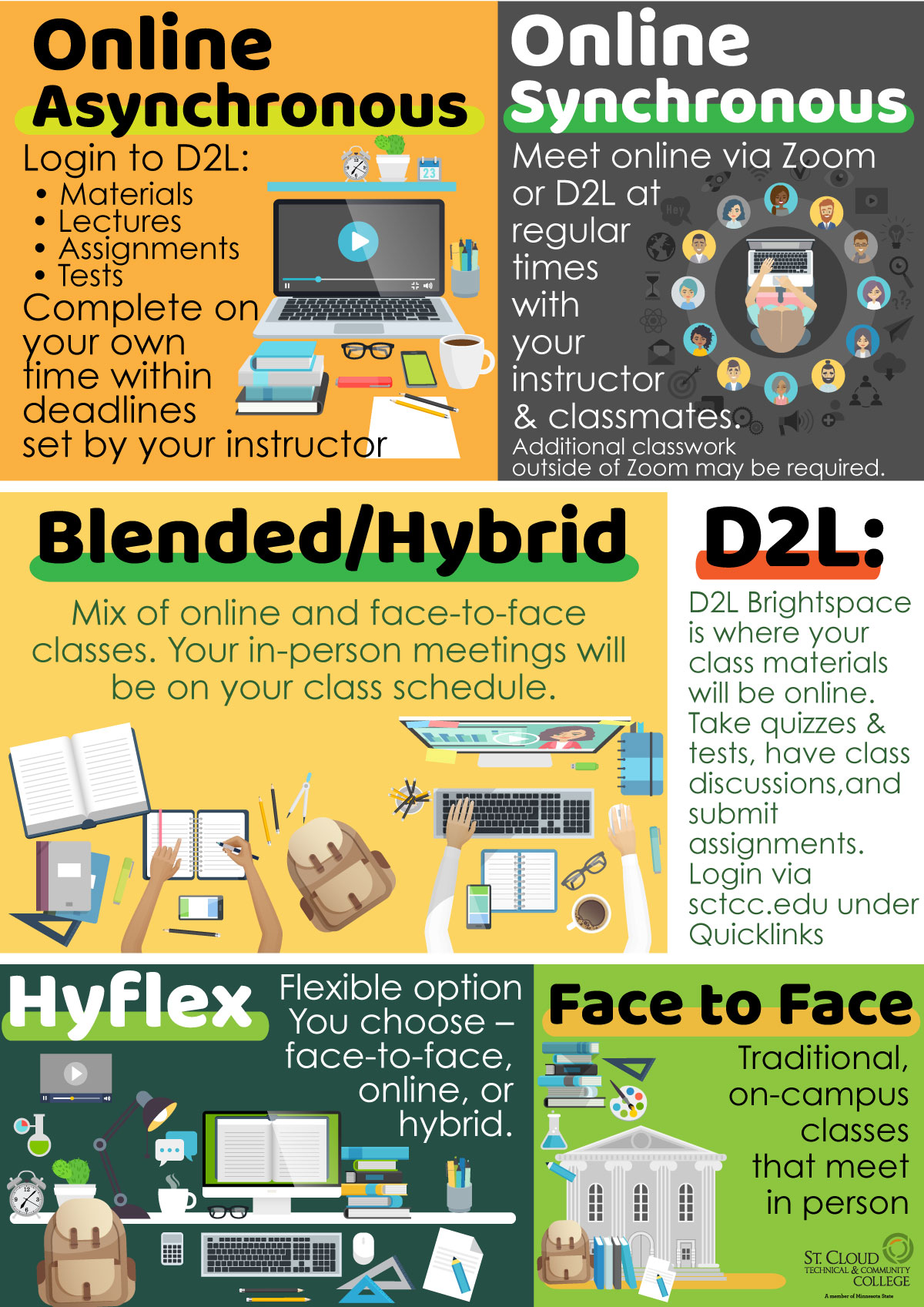 Class types graphic